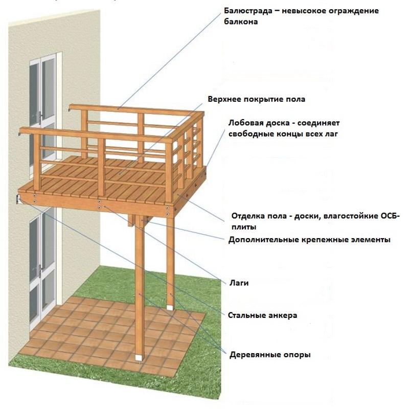 Как сделать балкон в частном доме деревянном